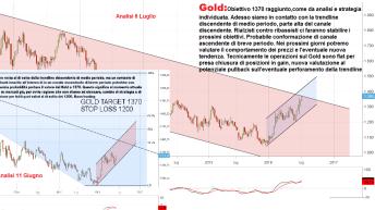 Analisi Gold Obiettivi
