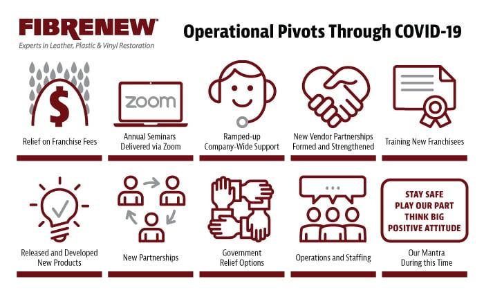 Fibrenew's Operational Pivots Through COVID-19