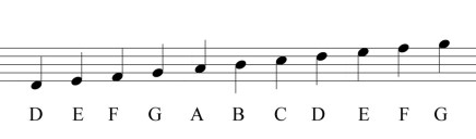 Notes on a stave - D to G