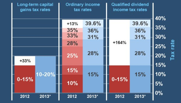 How tax rates are set to change in 2013