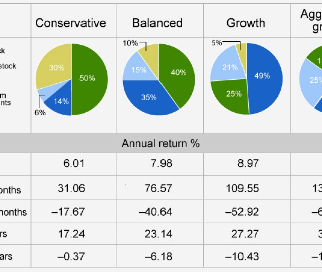 Annual Returns For Conservative Balanced Growth And Aggressive Growth Investment Portfolios