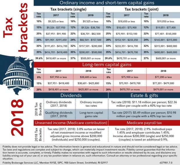 Social Security Tax Table 2018