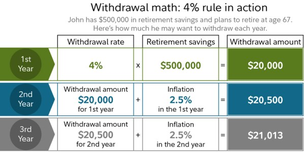 4% withdraw rule: remember tax and inflation impact