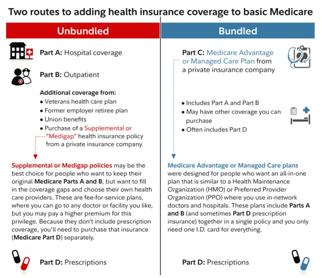 How To Get A Replacement Medicare Part D Card