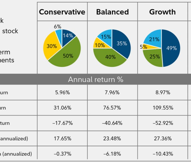 Find An Investment Mix With The Right Amount Of Growth Potential And Risk For You