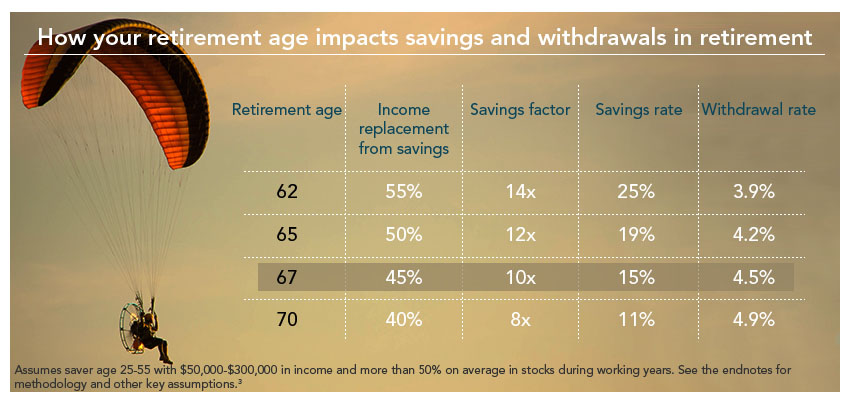 retirement savings chart by age pike productoseb co