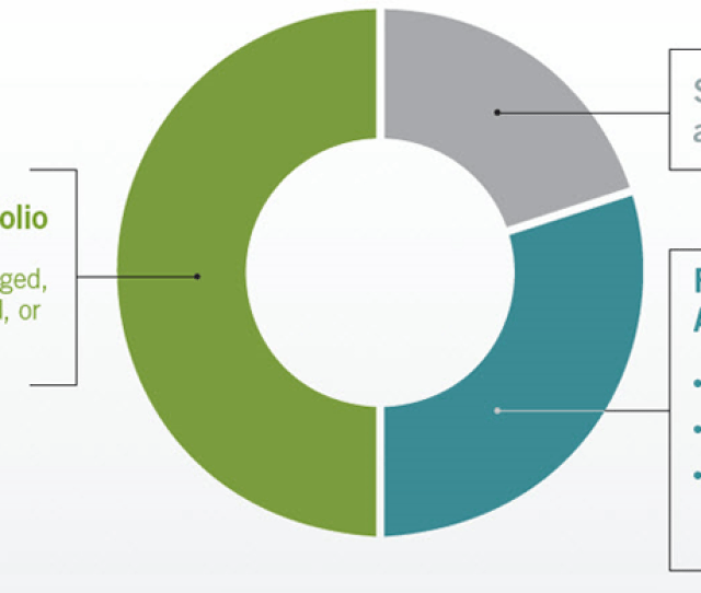 Components Of A Diversified Retirement Income Strategy