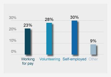 Percentage of people earning a salary or volunteering in encore careers