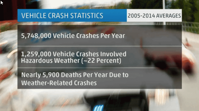 Weather car accidents