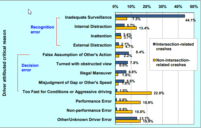 intersecton accidents