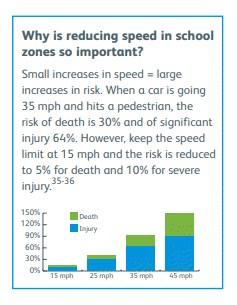 School Zone Accidents