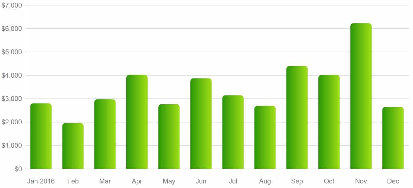 2016spending