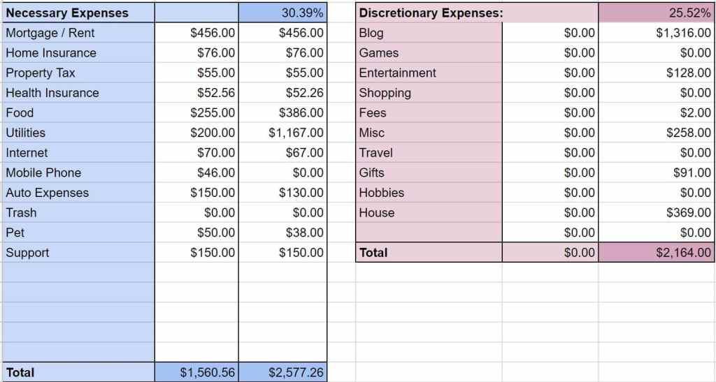 feb 18 expenses