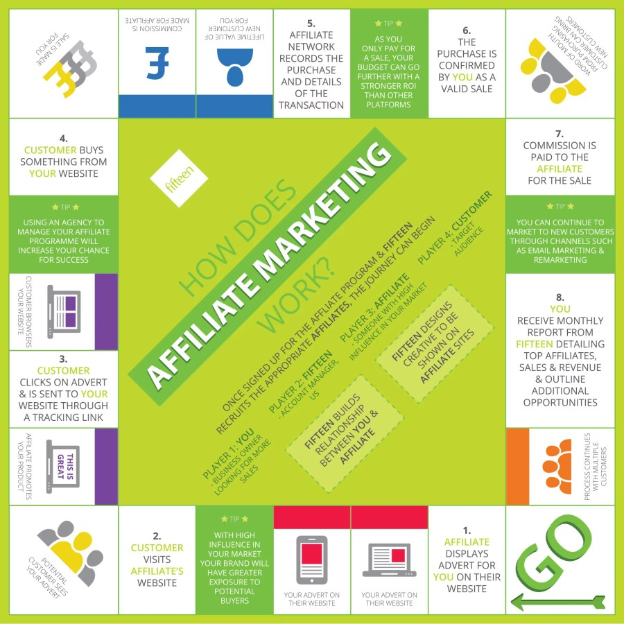 Fifteen-AffiliateMarketing-Infographic