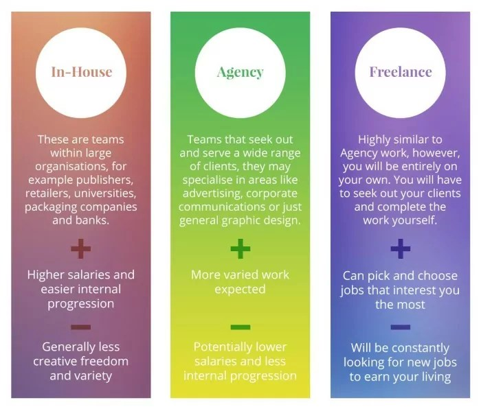 Graphic Design Career Path And Progression Fifteen