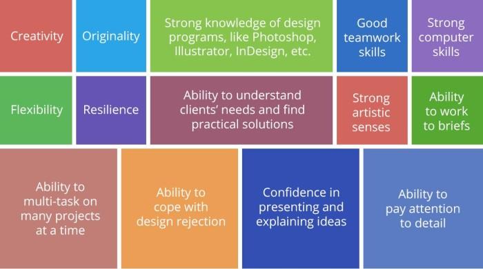Fifteen-ContMarketing-PathandProgression-Skills