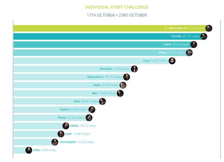 individual-challenge-17th-oct