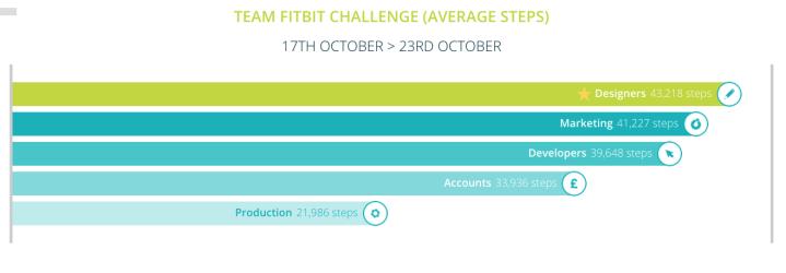 team-challenge-17th-oct