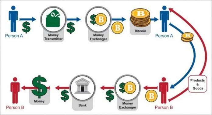 cryptocurrency work