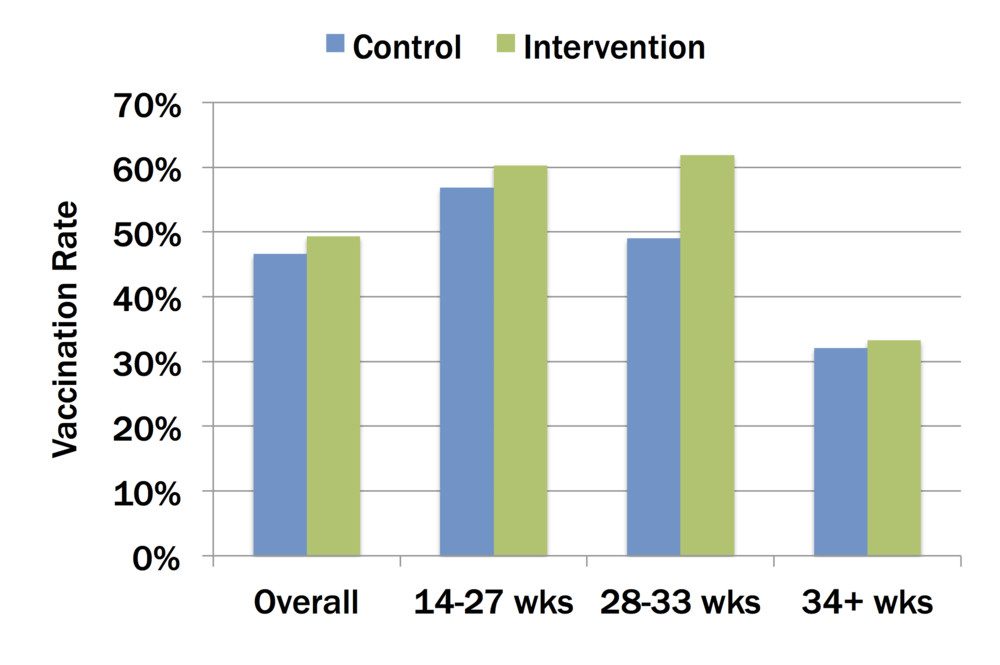 Vaccination rates for control (blue) and intervention (green) groups, overall and by gestational age at the start of the study.