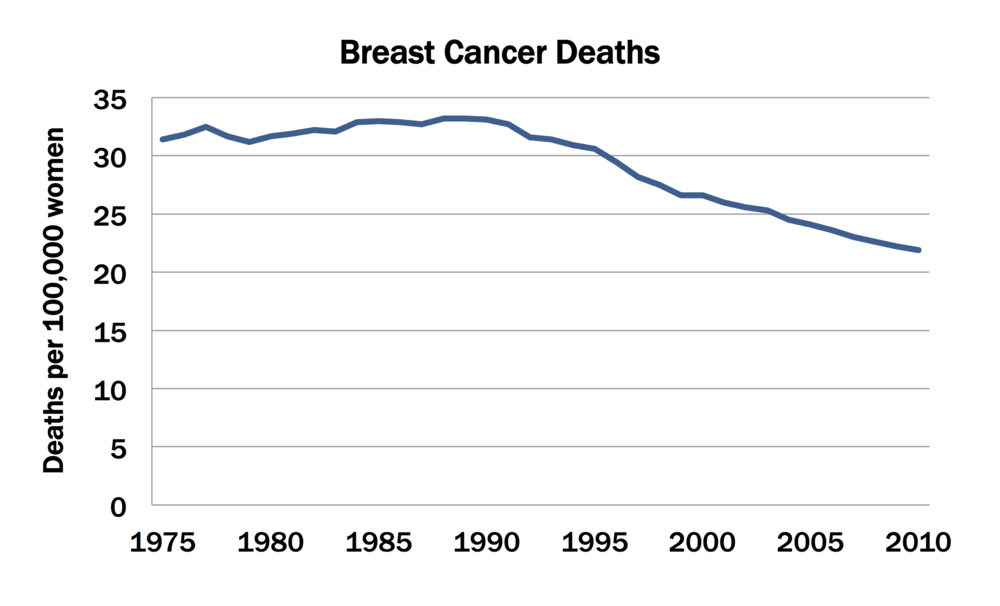 ... while deaths from breast cancer have dropped steeply.