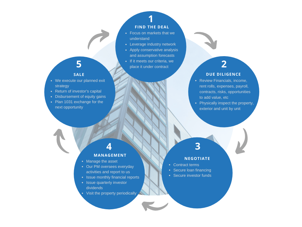 FIG - Apartment building Syndication Cycle