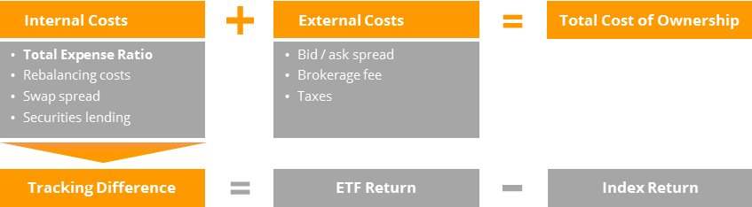 Overview of the total cost of ownership for an ETF. Original image by justETF.com