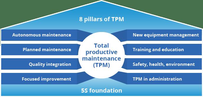 TPM_pyramid