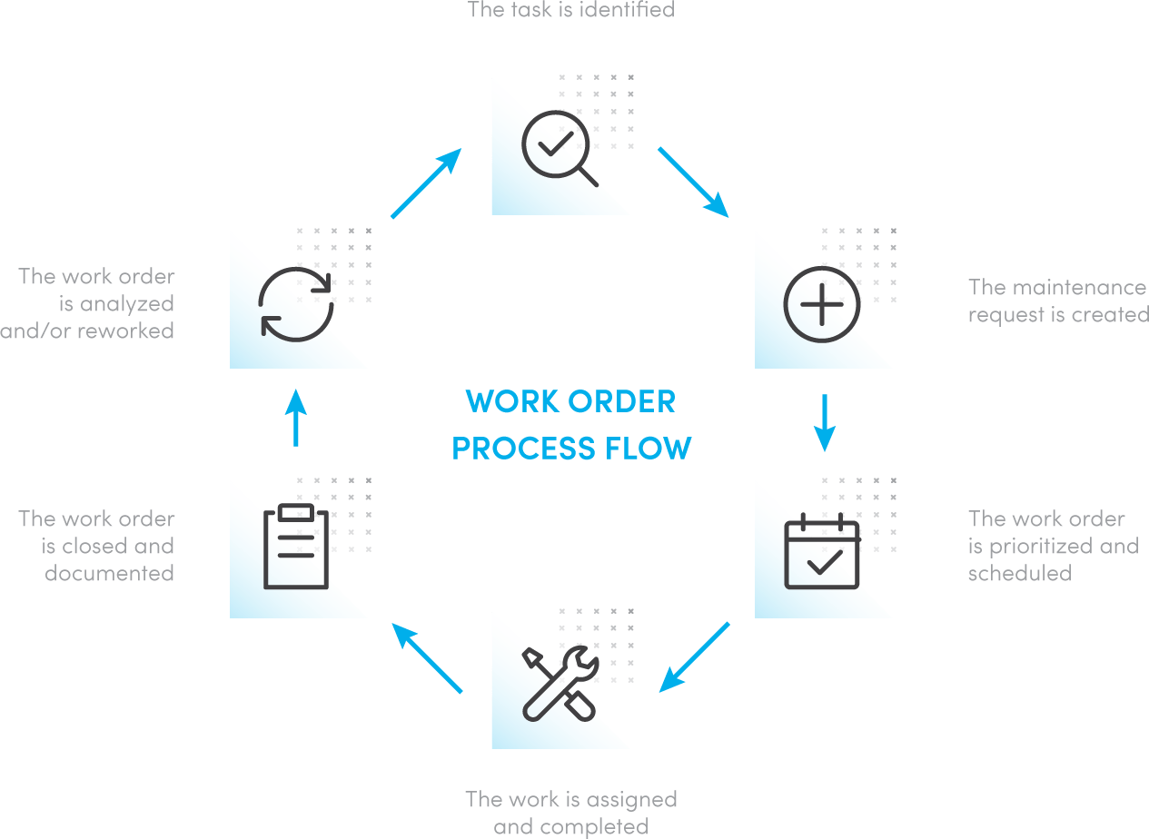 What Is A Work Order I Maintenance Work Order Management