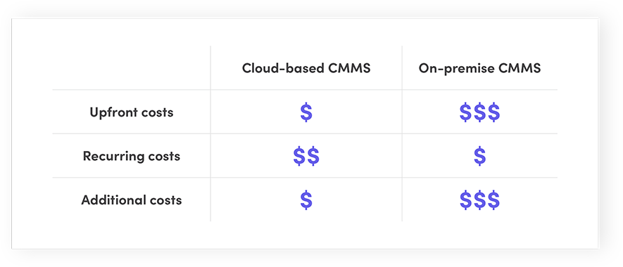 Cloud-based CMMS vs. On-premise CMMS: Cost