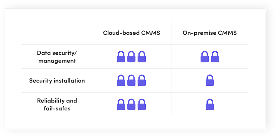 Cloud-based CMMS vs. On-premise CMMS: Security