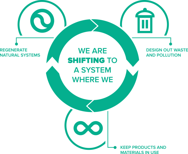We are shifting to a system where we design out waste and pollution, keep products and materials in use, regenerate natural systems