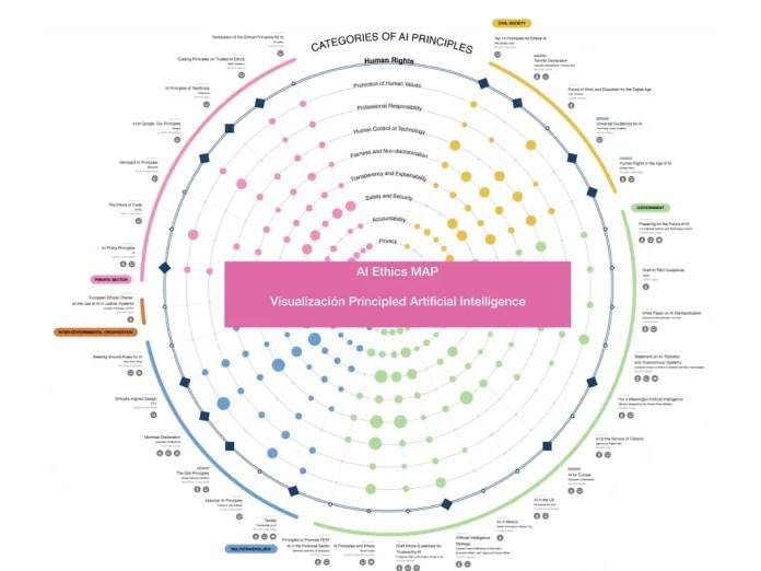 AI Ethics Map