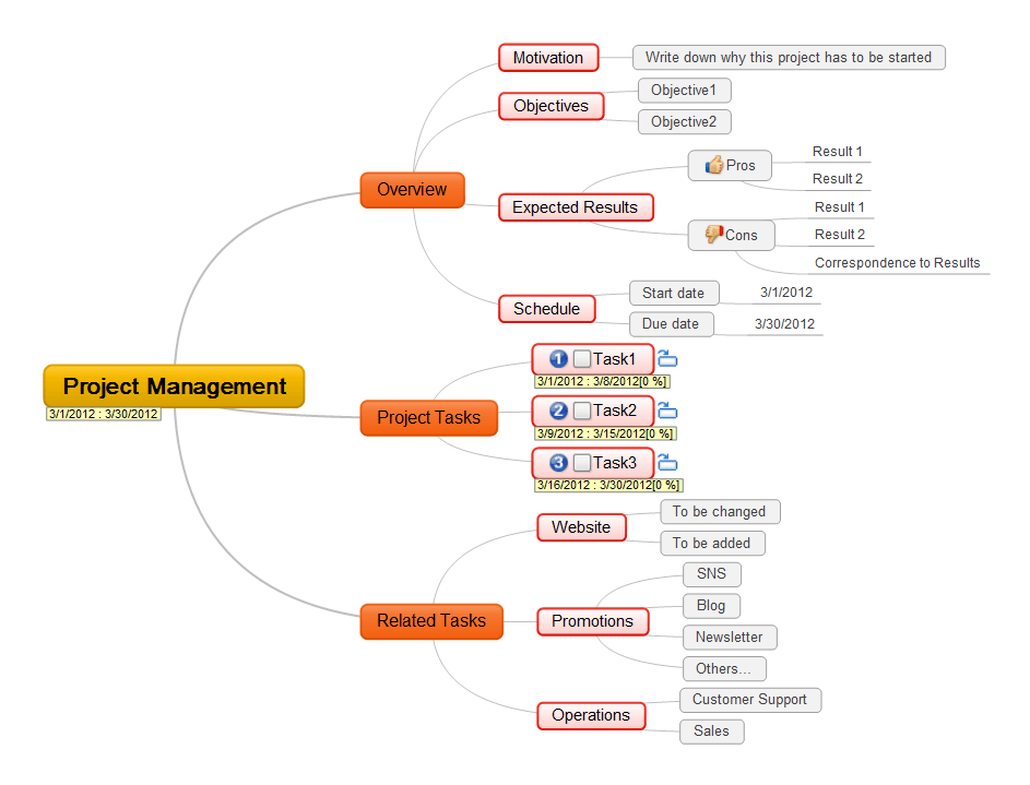 Time Mind Map Management