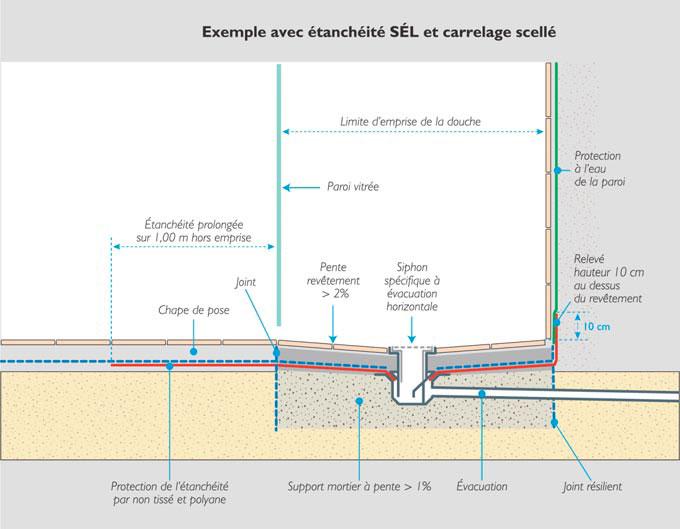 n 42 st douche assurer l etancheite des sols et des murs filierepro