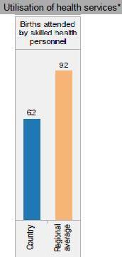 Halos 40% ng mga panganganak sa bansa ang hindi nagagabayan ng isang skilled health personnel.