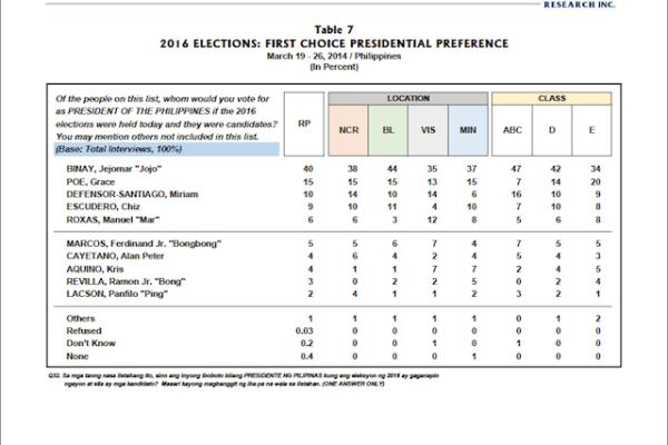pulse asia survey 2016 president