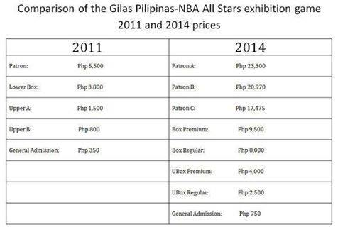 gilas pilipinas vs nba all stars 2014