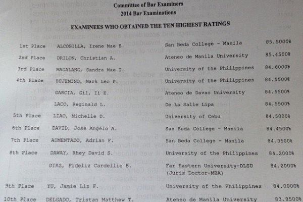 top ten passers 2014 bar exams