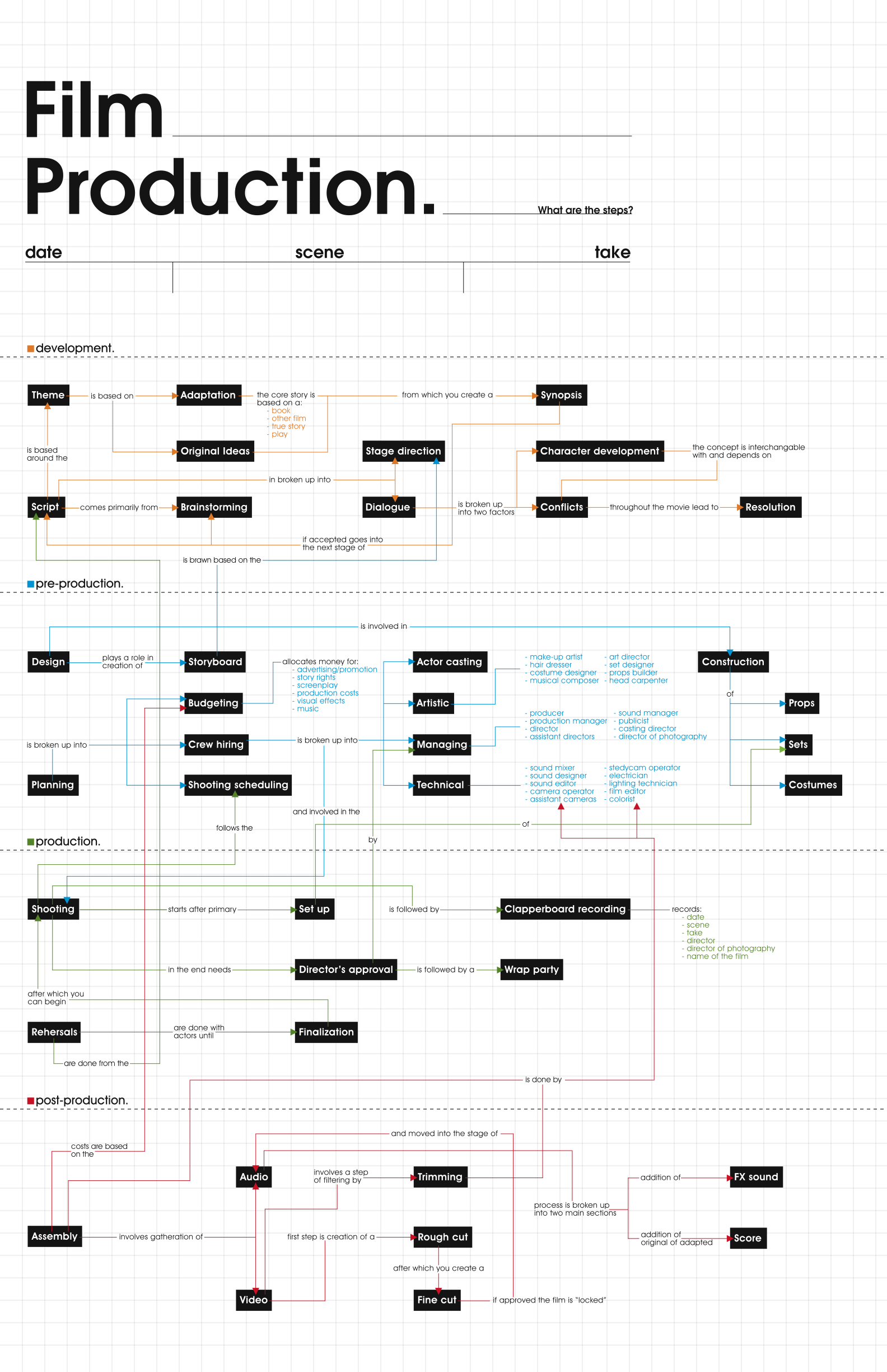 The Stages And Hierarchy Of Film Production Infographic