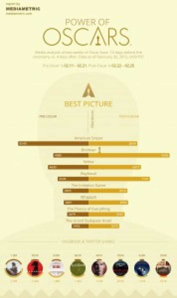 infografik oscar 1-filmloverss