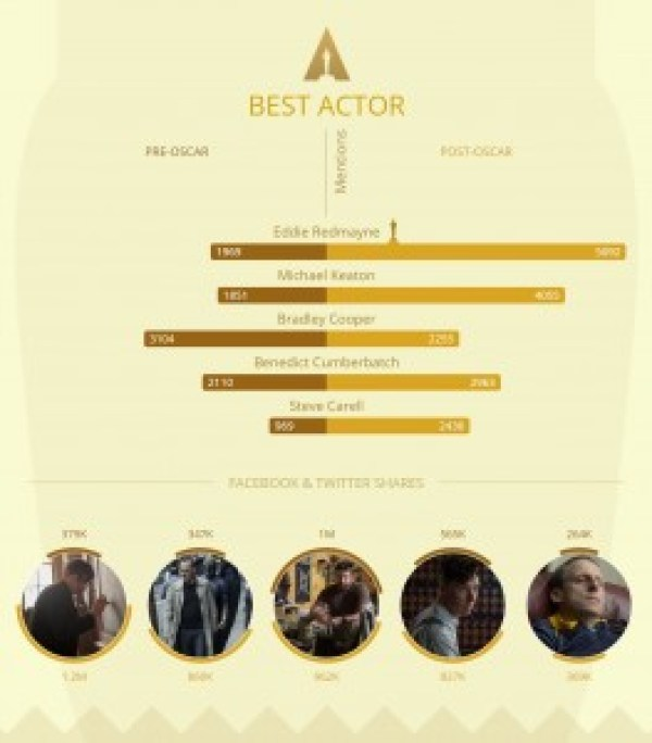 infografik oscar 3-filmloverss