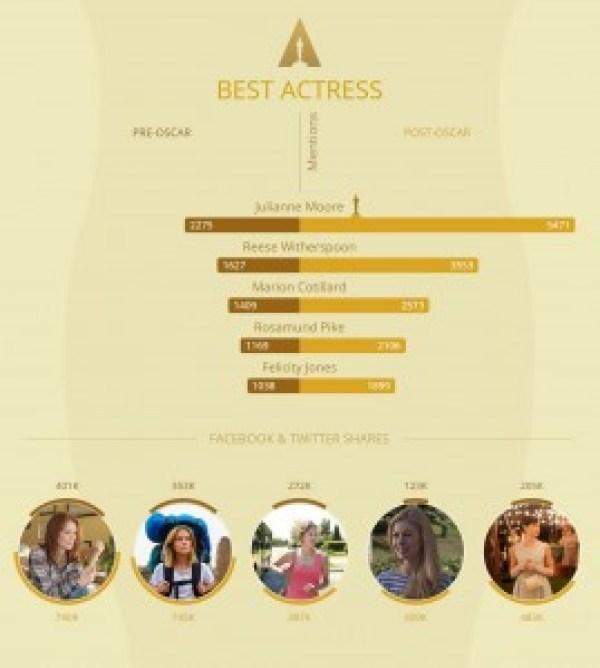 infografik oscar 4-filmloverss