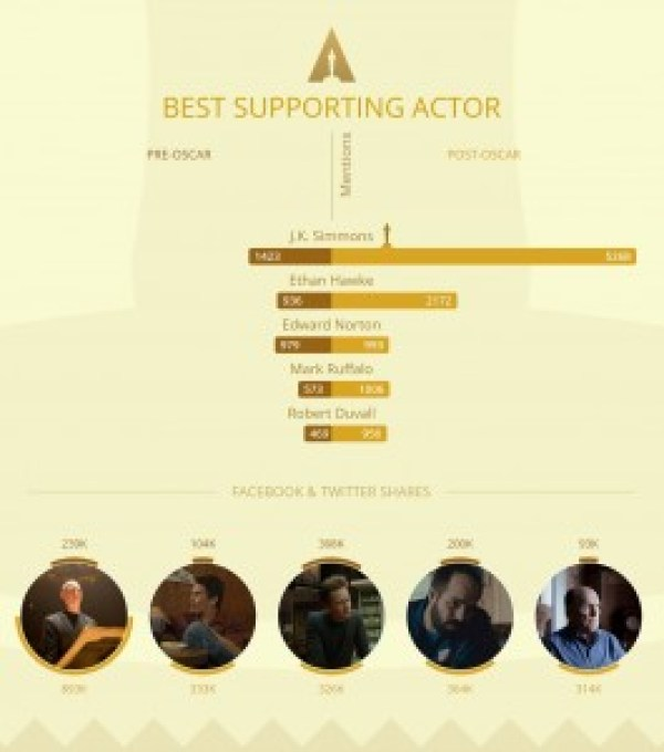 infografik oscar 5-filmloverss