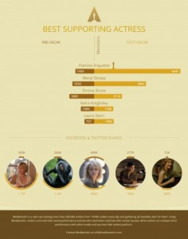 infografik oscar 6-filmloverss