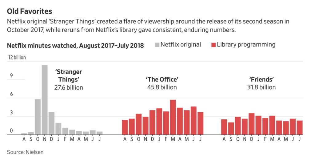 Netflix Popular Shows