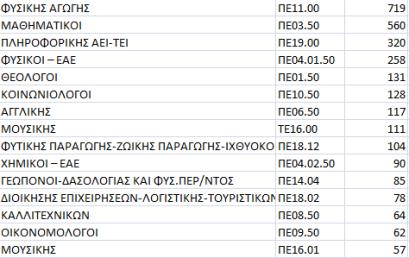 Αναπληρωτές: Οι αιτήσεις 2016 και οι προσλήψεις 2015 ανά ειδικότητα