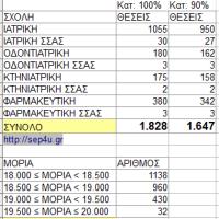 pe16-ygeia-moria-stats