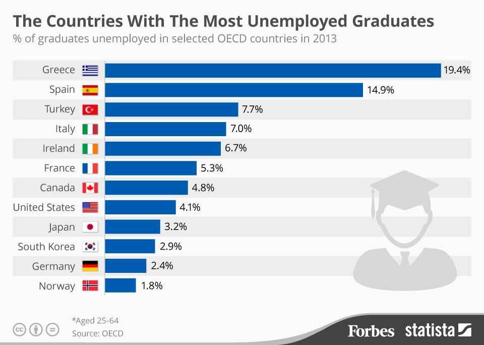 Η Ελλάδα εμφανίζει το υψηλότερο ποσοστό ανεργίας πτυχιούχων τριτοβάθμιας εκπαίδευσης