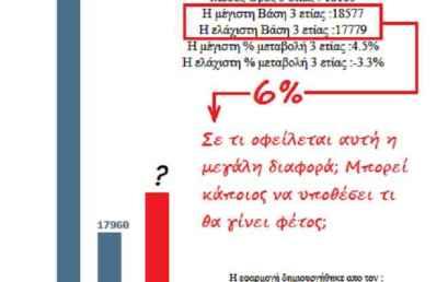 Πώς πρέπει να συγκρίνουμε τις βάσεις της κατηγορίας 10%;